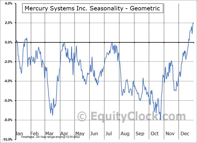 Mercury Systems Inc. (NASD:MRCY) Seasonality