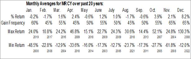 Monthly Seasonal Mercury Systems Inc. (NASD:MRCY)