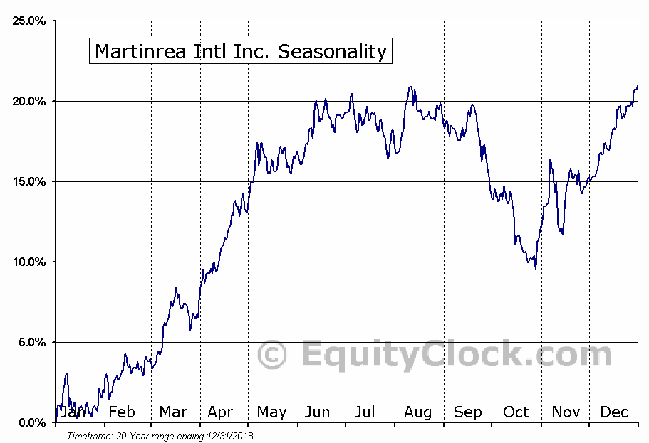 Martinrea International (TSE:MRE) Seasonality