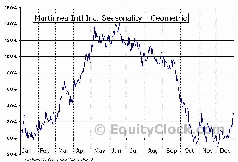 Martinrea Intl Inc. (TSE:MRE.TO) Seasonality