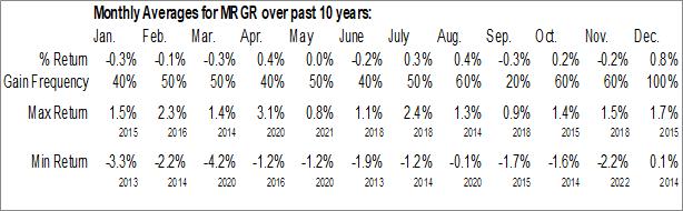 Monthly Seasonal ProShares Merger ETF (NYSE:MRGR)