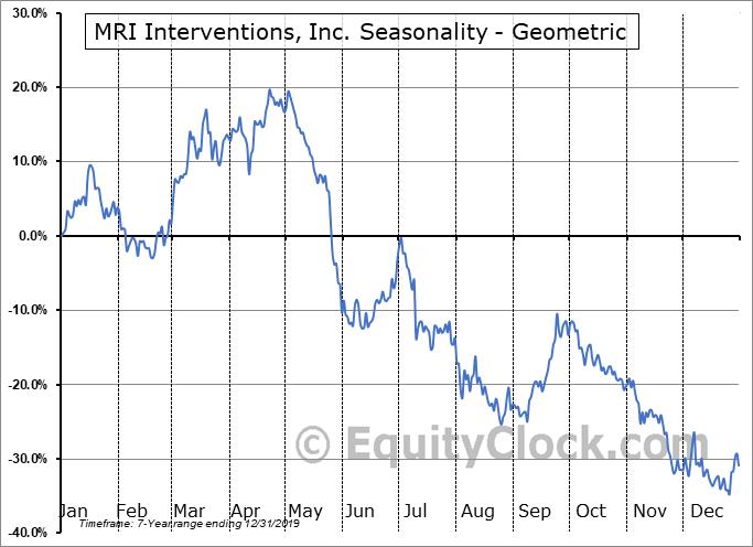 MRI Interventions, Inc. (NASD:MRIC) Seasonality