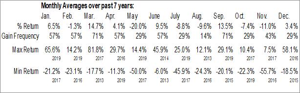 Monthly Seasonal MRI Interventions, Inc. (NASD:MRIC)