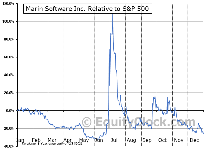 MRIN Relative to the S&P 500
