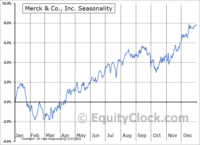 Merck & Company, Inc. Seasonal Chart