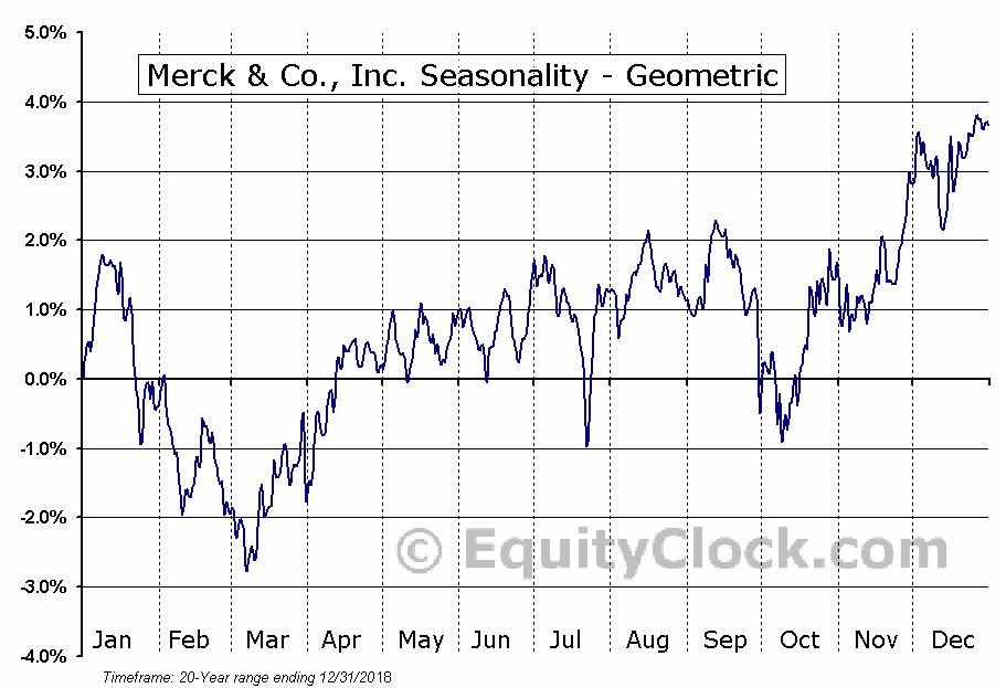 Merck & Co., Inc. (NYSE:MRK) Seasonality