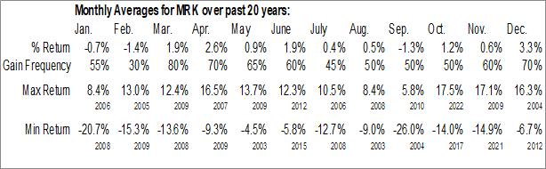 Monthly Seasonal Merck & Co., Inc. (NYSE:MRK)
