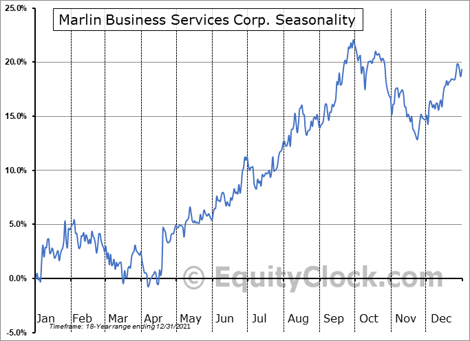 Marlin Business Services Corp. (NASD:MRLN) Seasonality