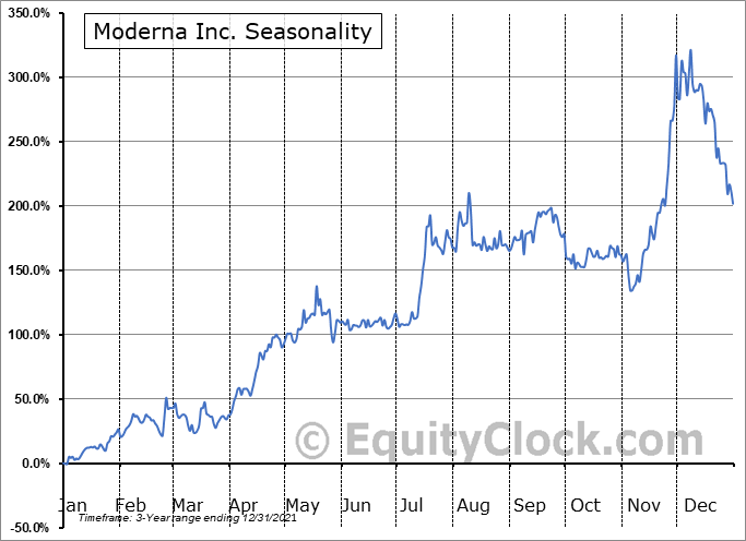 Moderna, Inc. Seasonal Chart
