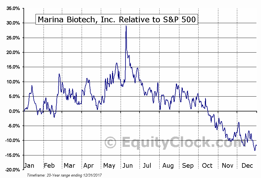 MRNA Relative to the S&P 500