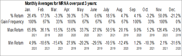 Monthly Seasonal Marina Biotech, Inc. (OTCMKT:MRNA)