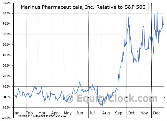 MRNS Relative to the S&P 500