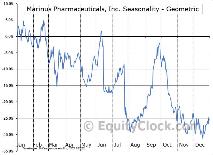 Marinus Pharmaceuticals, Inc. (NASD:MRNS) Seasonality