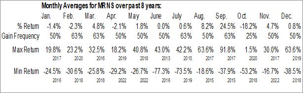 Monthly Seasonal Marinus Pharmaceuticals, Inc. (NASD:MRNS)