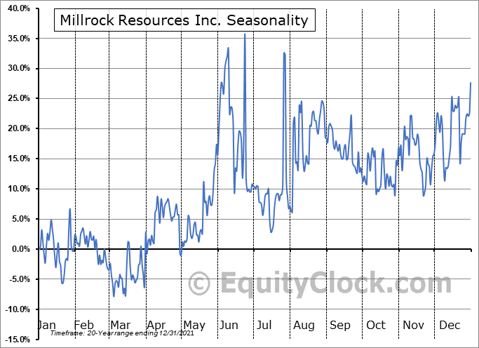 Millrock Resources Inc. (TSXV:MRO.V) Seasonality