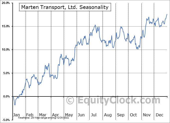 Marten Transport, Ltd. Seasonal Chart