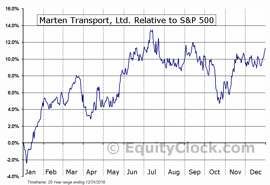 MRTN Relative to the S&P 500