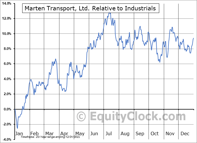 MRTN Relative to the Sector