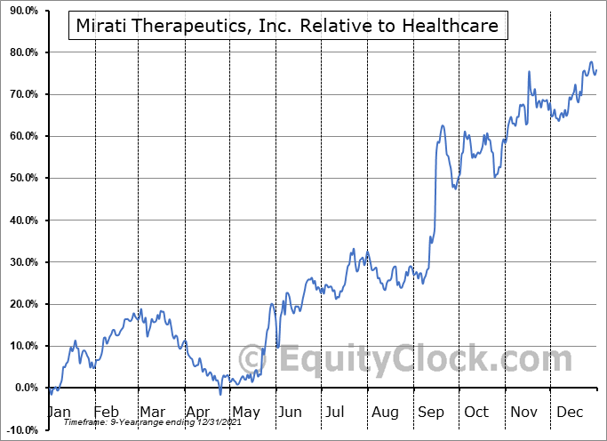 MRTX Relative to the Sector