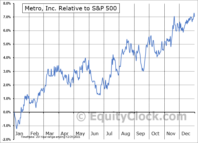 MRU.TO Relative to the S&P 500