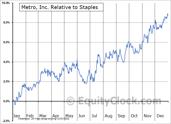 MRU.TO Relative to the Sector