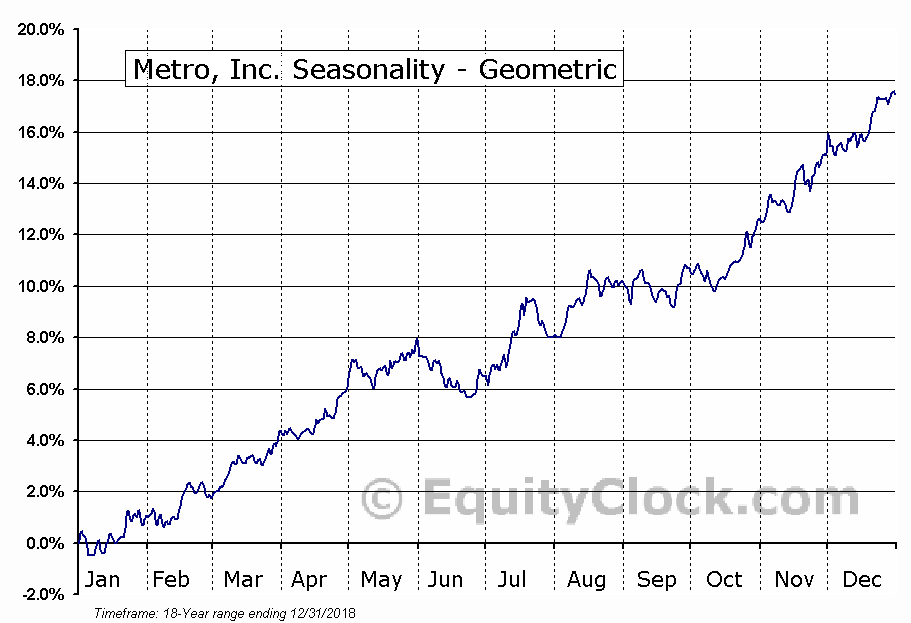 Metro, Inc. (TSE:MRU.TO) Seasonality