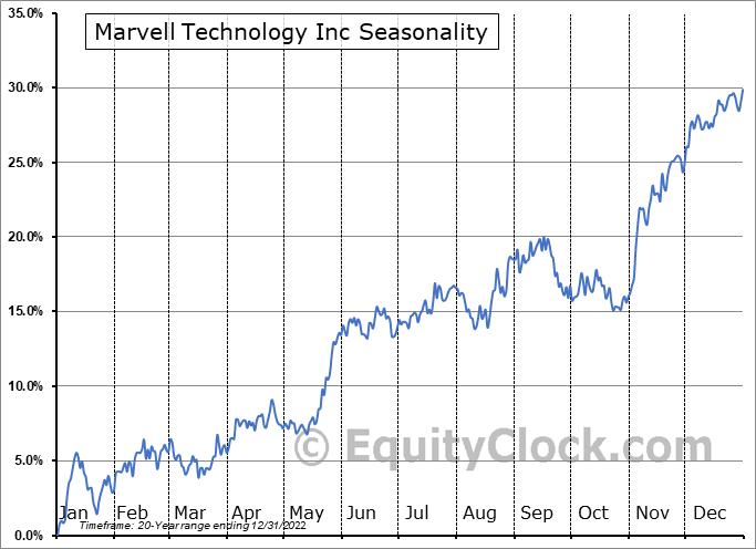 Marvell Technology Group Ltd. Seasonal Chart