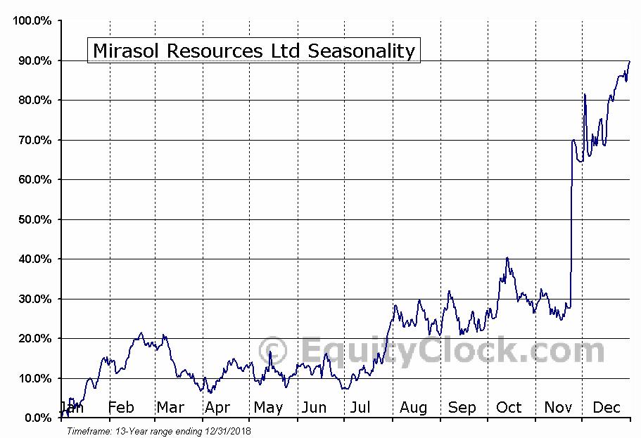 Mirasol Resources Ltd (TSXV:MRZ) Seasonality