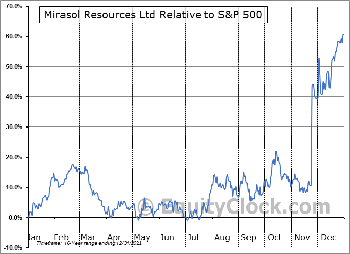MRZ.V Relative to the S&P 500