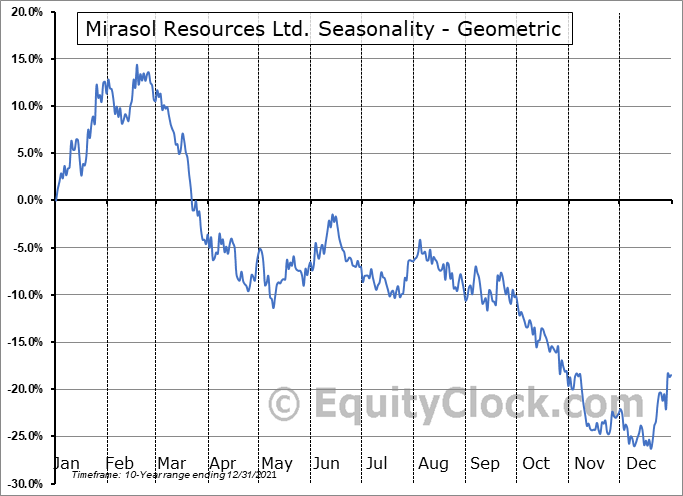 Mirasol Resources Ltd. (OTCMKT:MRZLF) Seasonality