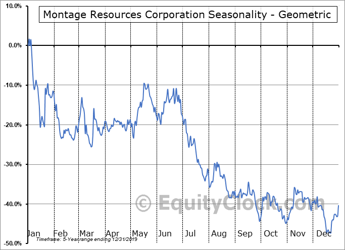 Montage Resources Corporation (NYSE:MR) Seasonality