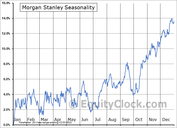Morgan Stanley Seasonal Chart
