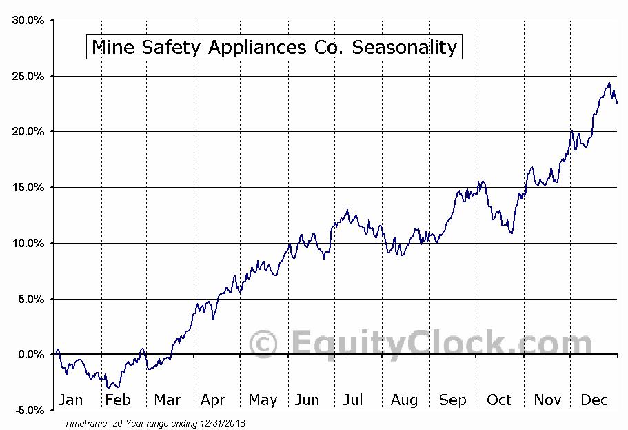 Mine Safety Appliances Co. (NYSE:MSA) Seasonal Chart