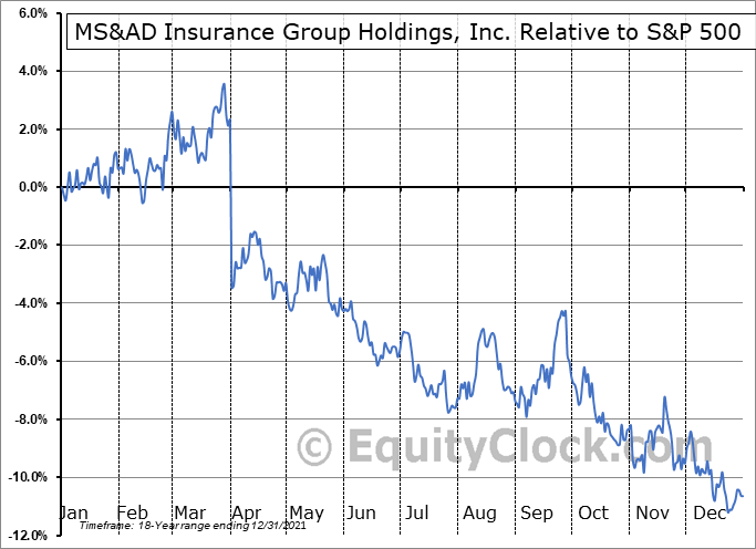 MSADY Relative to the S&P 500