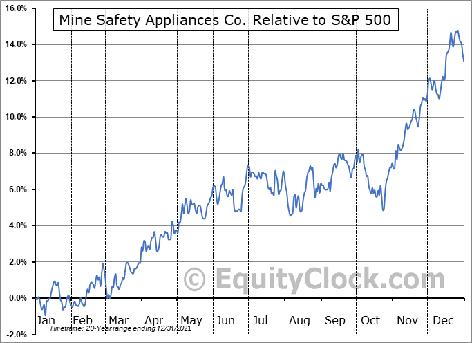 MSA Relative to the S&P 500