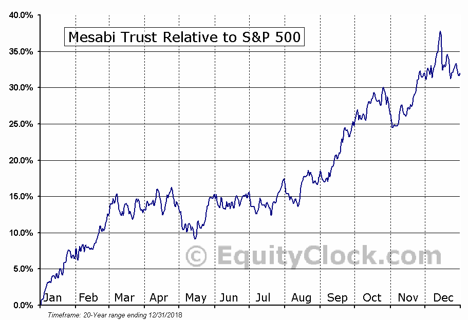 MSB Relative to the S&P 500