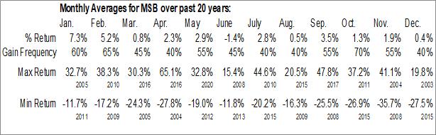 Monthly Seasonal Mesabi Trust (NYSE:MSB)