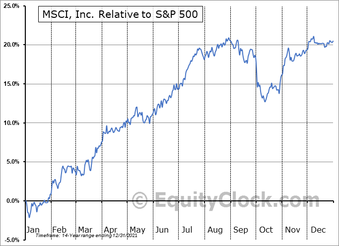 MSCI Relative to the S&P 500