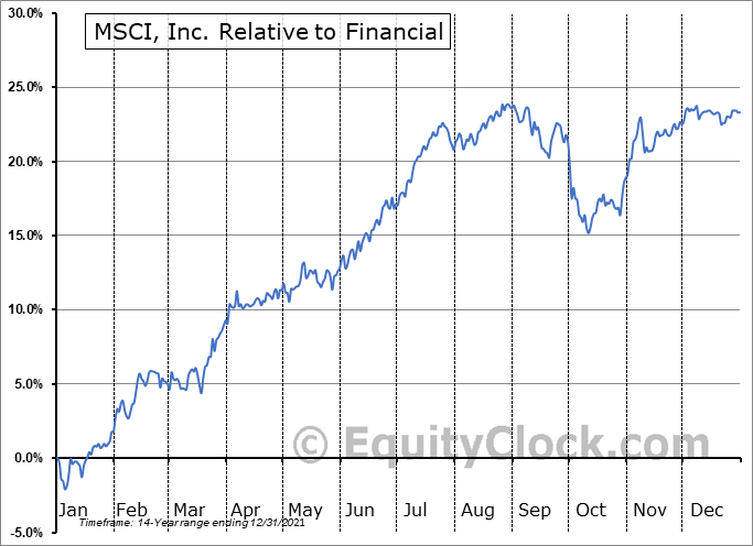MSCI Relative to the Sector