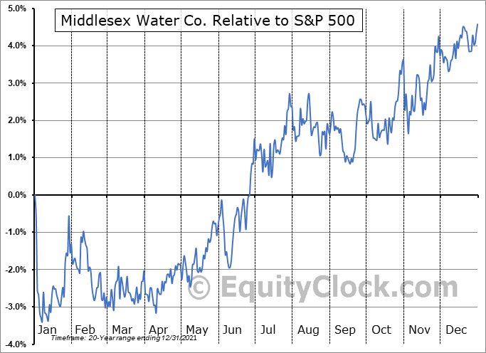 MSEX Relative to the S&P 500