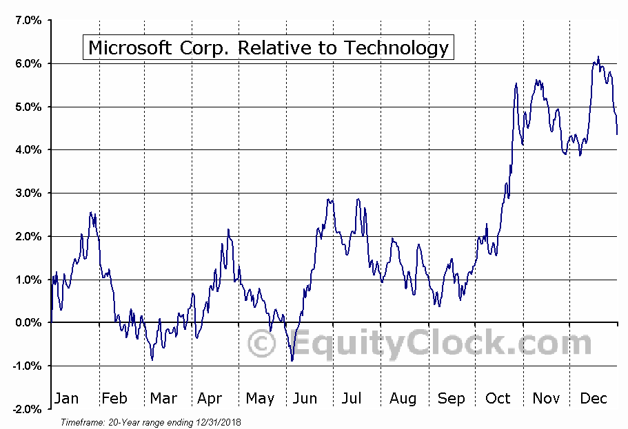 MSFT Relative to the Sector