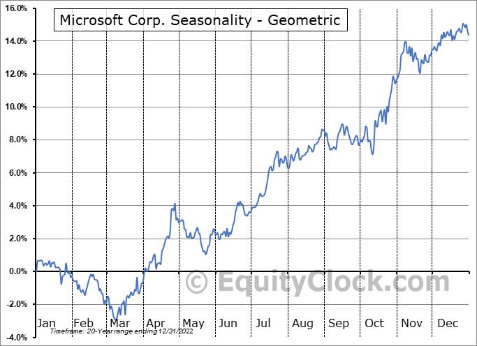 Microsoft Corp. (NASD:MSFT) Seasonality