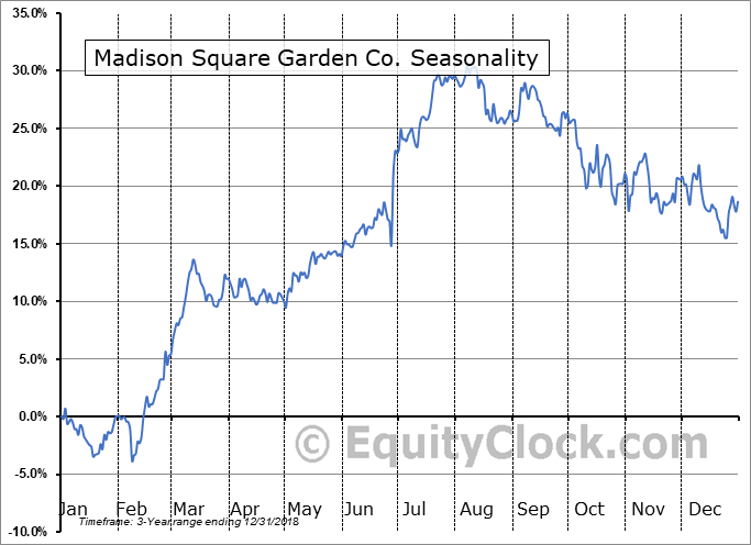 The Madison Square Garden Company Seasonal Chart