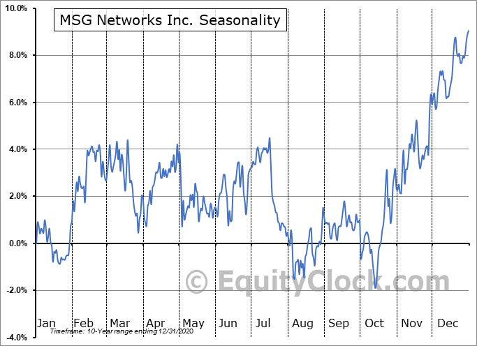 MSG Networks Inc. Seasonal Chart