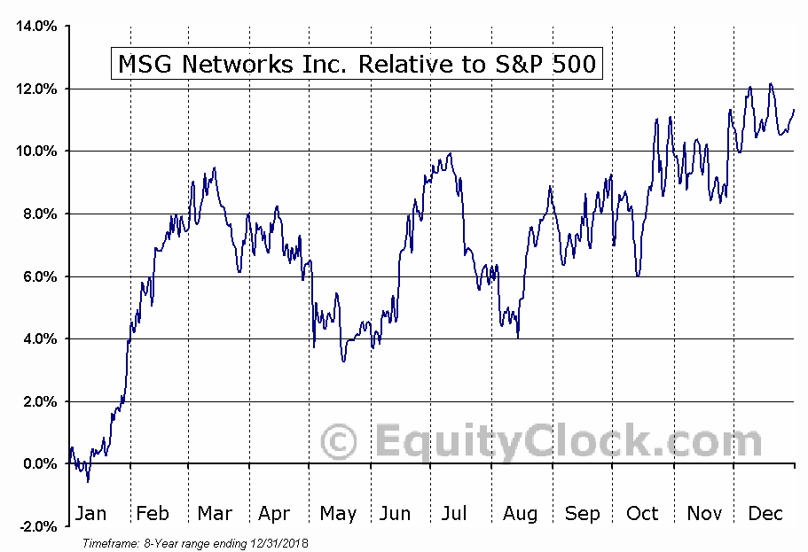 MSGN Relative to the S&P 500