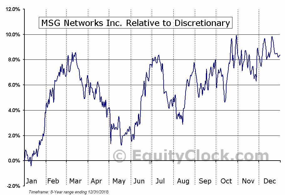 MSGN Relative to the Sector