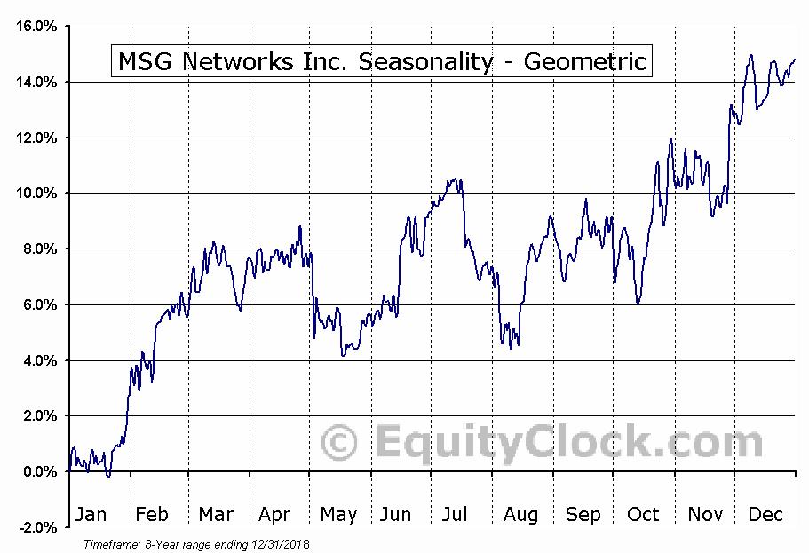 MSG Networks Inc. (NYSE:MSGN) Seasonality