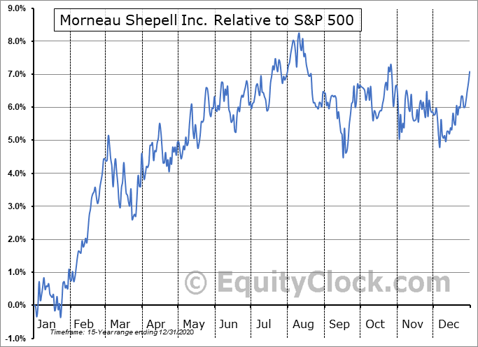 MSI.TO Relative to the S&P 500
