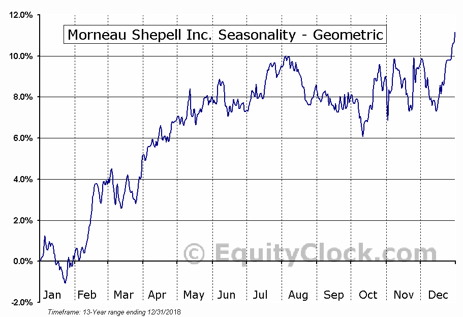 Morneau Shepell Inc. (TSE:MSI.TO) Seasonality