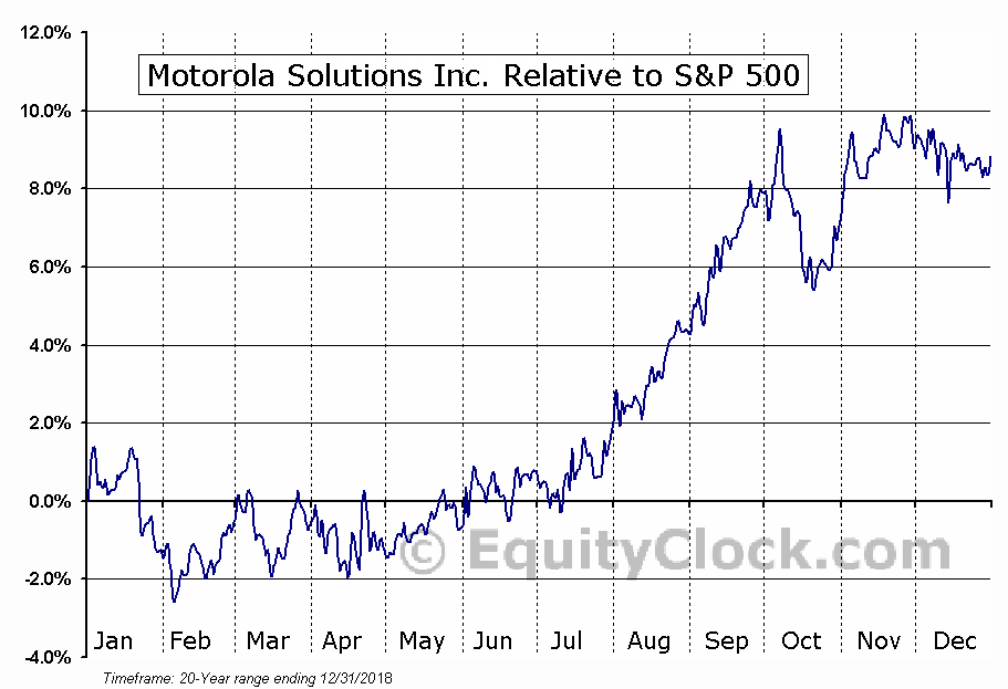 MSI Relative to the S&P 500